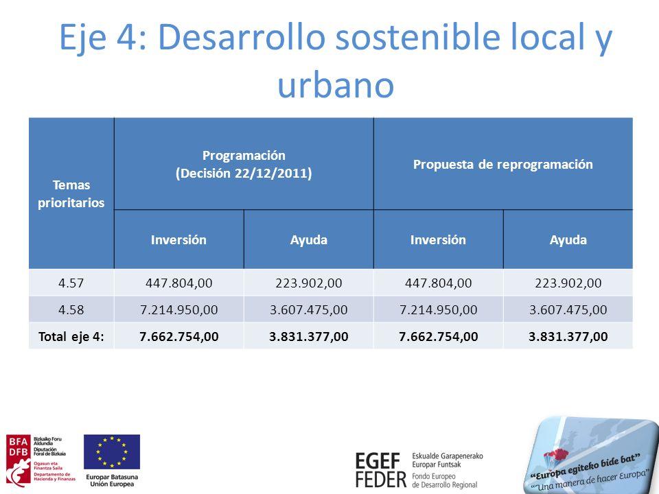 Eje 4: Desarrollo sostenible local y urbano Temas prioritarios Programación (Decisión 22/12/2011) Propuesta de reprogramación InversiónAyudaInversiónAyuda 4.57447.804,00223.902,00447.804,00223.902,00 4.587.214.950,003.607.475,007.214.950,003.607.475,00 Total eje 4:7.662.754,003.831.377,007.662.754,003.831.377,00