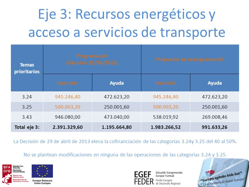 Eje 3: Recursos energéticos y acceso a servicios de transporte Temas prioritarios Programación (Decisión 29/04/2013) Propuesta de reprogramación InversiónAyudaInversiónAyuda 3.24945.246,40472.623,20945.246,40472.623,20 3.25500.003,20250.001,60500.003,20250.001,60 3.43946.080,00473.040,00538.019,92269.008,46 Total eje 3:2.391.329,601.195.664,801.983.266,52991.633,26 La Decisión de 29 de abril de 2013 eleva la cofinanciación de las categorías 3.24y 3.25 del 40 al 50%.