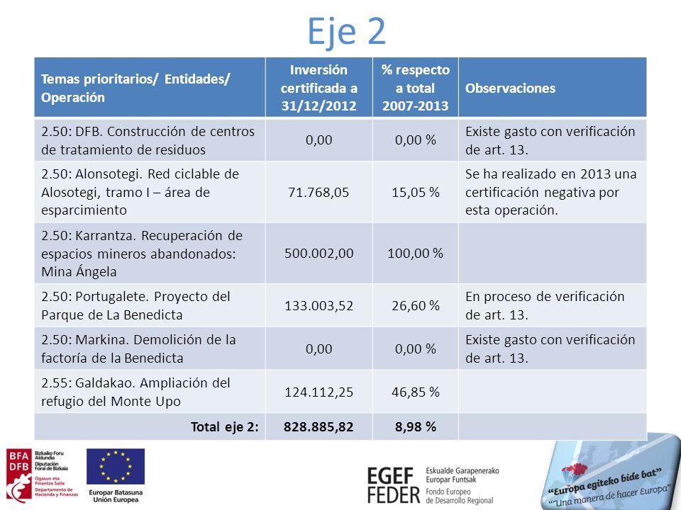 Eje 2 Temas prioritarios/ Entidades/ Operación Inversión certificada a 31/12/2012 % respecto a total 2007-2013 Observaciones 2.50: DFB.