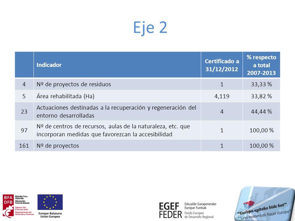 Eje 2 Indicador Certificado a 31/12/2012 % respecto a total 2007-2013 4Nº de proyectos de residuos133,33 % 5Área rehabilitada (Ha)4,11933,82 % 23 Actuaciones destinadas a la recuperación y regeneración del entorno desarrolladas 444,44 % 97 Nº de centros de recursos, aulas de la naturaleza, etc.