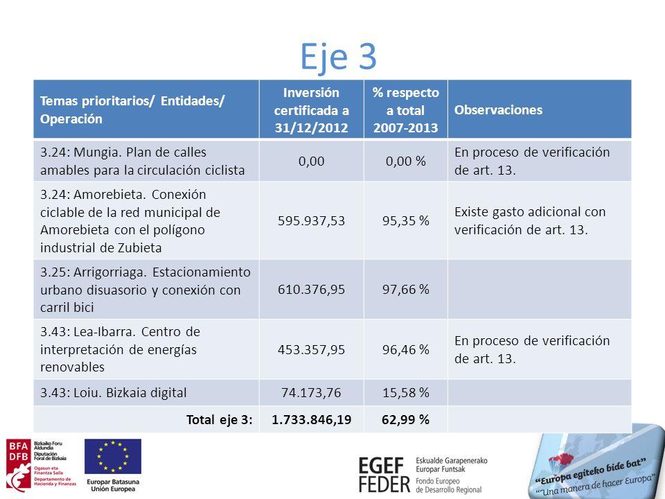 Eje 3 Temas prioritarios/ Entidades/ Operación Inversión certificada a 31/12/2012 % respecto a total 2007-2013 Observaciones 3.24: Mungia.