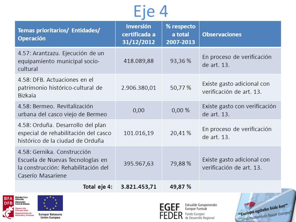 Eje 4 Temas prioritarios/ Entidades/ Operación Inversión certificada a 31/12/2012 % respecto a total 2007-2013 Observaciones 4.57: Arantzazu.