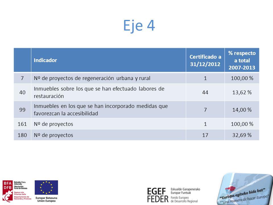 Eje 4 Indicador Certificado a 31/12/2012 % respecto a total 2007-2013 7Nº de proyectos de regeneración urbana y rural1100,00 % 40 Inmuebles sobre los que se han efectuado labores de restauración 4413,62 % 99 Inmuebles en los que se han incorporado medidas que favorezcan la accesibilidad 714,00 % 161Nº de proyectos1100,00 % 180Nº de proyectos1732,69 %