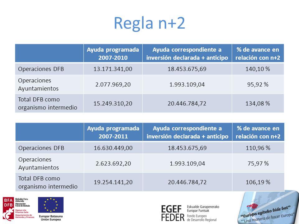 Regla n+2 Ayuda programada 2007-2010 Ayuda correspondiente a inversión declarada + anticipo % de avance en relación con n+2 Operaciones DFB13.171.341,0018.453.675,69140,10 % Operaciones Ayuntamientos 2.077.969,201.993.109,0495,92 % Total DFB como organismo intermedio 15.249.310,2020.446.784,72134,08 % Ayuda programada 2007-2011 Ayuda correspondiente a inversión declarada + anticipo % de avance en relación con n+2 Operaciones DFB16.630.449,0018.453.675,69110,96 % Operaciones Ayuntamientos 2.623.692,201.993.109,0475,97 % Total DFB como organismo intermedio 19.254.141,2020.446.784,72106,19 %