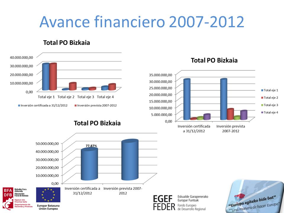 Avance financiero 2007-2012