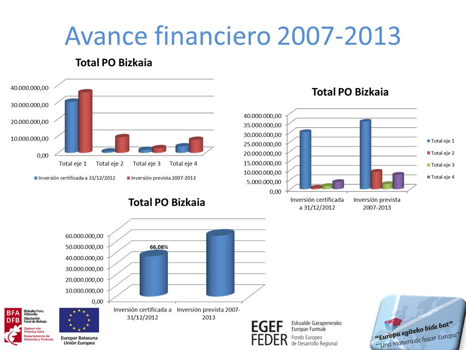 Avance financiero 2007-2013