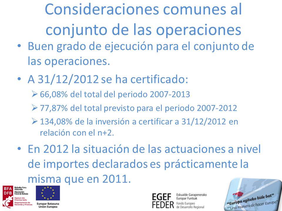 Eje 3 Indicador Certificado a 31/12/2012 % respecto a total 2007-2013 17Actuaciones de promoción y fomento del transporte público1100,00 % 21 Actuaciones destinadas a la mejora de la eficiencia energética 120,00 % 51Kilómetros de carril bici construidos3,6456,52 % 151Nº de proyectos1100,00 % 177Nº de proyectos240,00 %