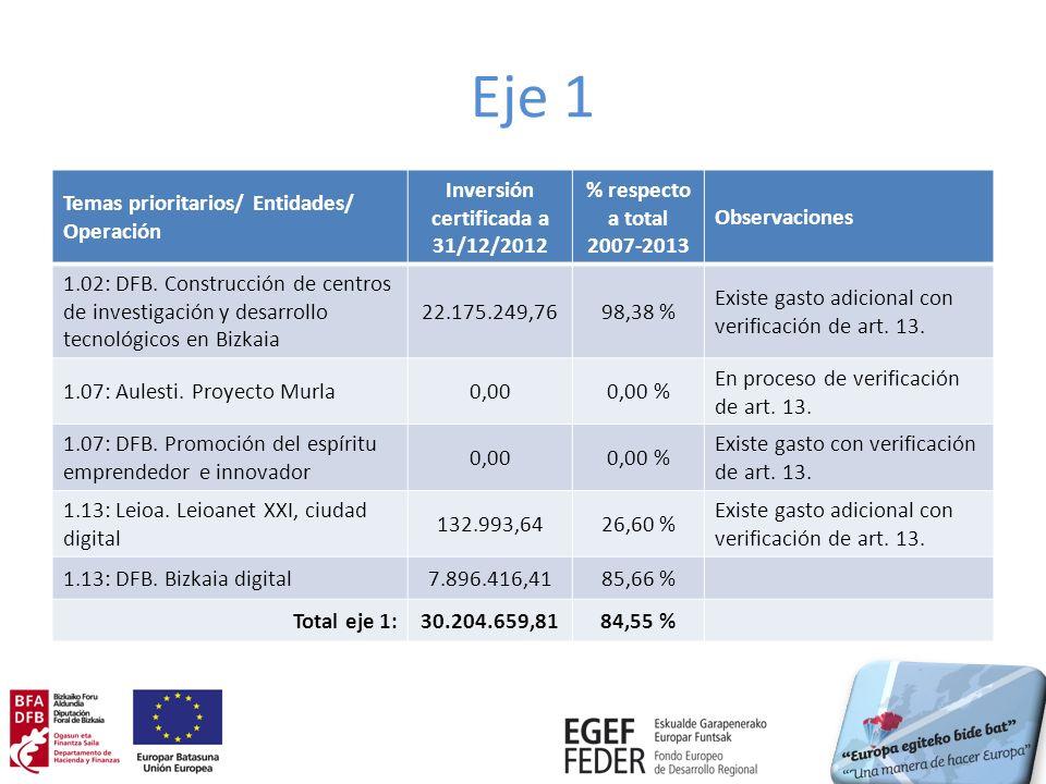 Grado de ejecución financiera Inversión certificada a 31 de diciembre de 2012