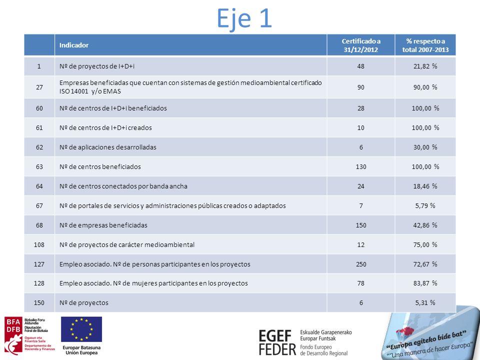 Eje 1 Indicador Certificado a 31/12/2012 % respecto a total 2007-2013 1Nº de proyectos de I+D+i4821,82 % 27 Empresas beneficiadas que cuentan con sistemas de gestión medioambiental certificado ISO 14001 y/o EMAS 9090,00 % 60Nº de centros de I+D+i beneficiados28100,00 % 61Nº de centros de I+D+i creados10100,00 % 62Nº de aplicaciones desarrolladas630,00 % 63Nº de centros beneficiados130100,00 % 64Nº de centros conectados por banda ancha2418,46 % 67Nº de portales de servicios y administraciones públicas creados o adaptados75,79 % 68Nº de empresas beneficiadas15042,86 % 108Nº de proyectos de carácter medioambiental1275,00 % 127Empleo asociado.