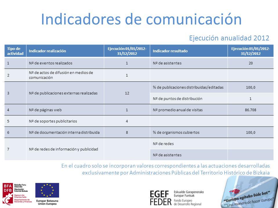 Indicadores de comunicación Tipo de actividad Indicador realización Ejecución 01/01/2012- 31/12/2012 Indicador resultado Ejecución 01/01/2012- 31/12/2