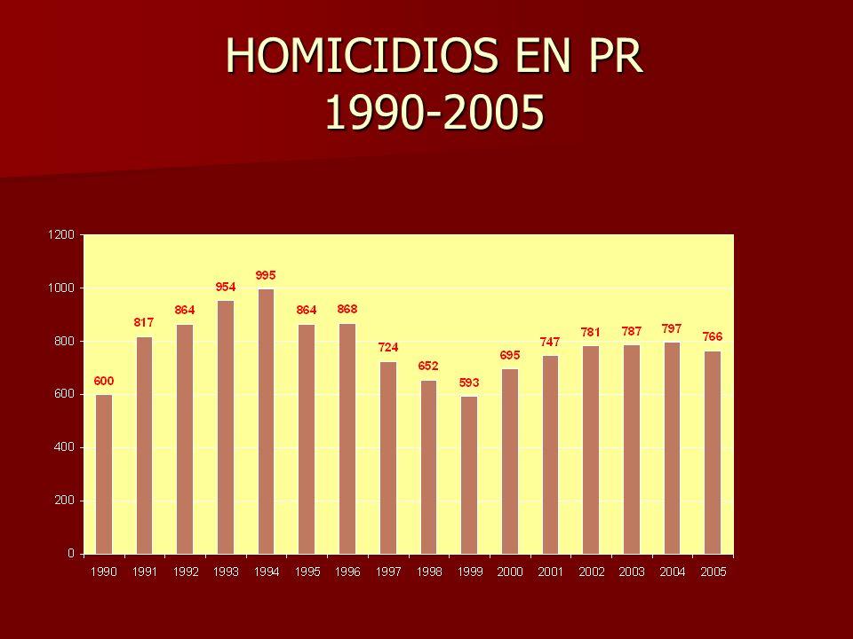 HOMICIDIOS EN PR 1990-2005