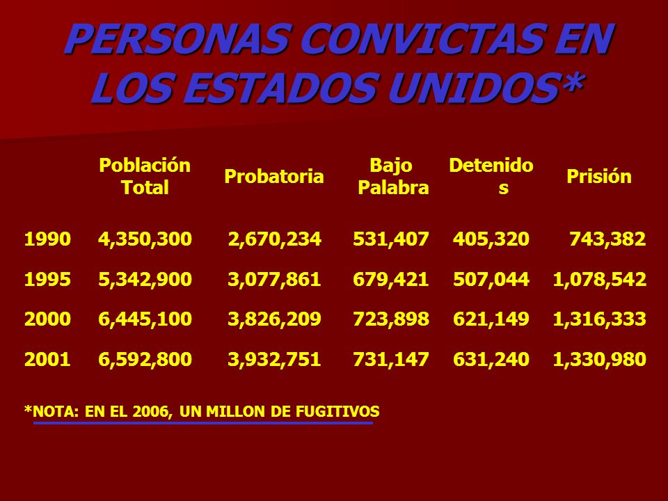 PERSONAS CONVICTAS EN LOS ESTADOS UNIDOS* Población Total Probatoria Bajo Palabra Detenido s Prisión 19904,350,3002,670,234531,407405,320 743,382 1995
