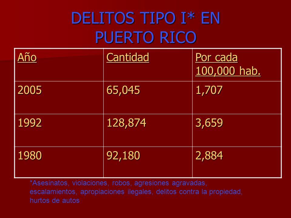 DELITOS TIPO I* EN PUERTO RICO AñoCantidad Por cada 100,000 hab. 200565,0451,707 1992128,8743,659 198092,1802,884 *Asesinatos, violaciones, robos, agr