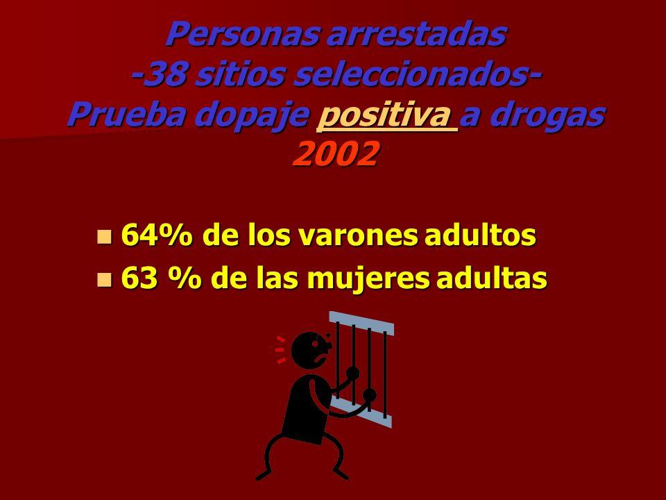 Personas arrestadas -38 sitios seleccionados- Prueba dopaje positiva a drogas 2002 positiva positiva 64% de los varones adultos 64% de los varones adu
