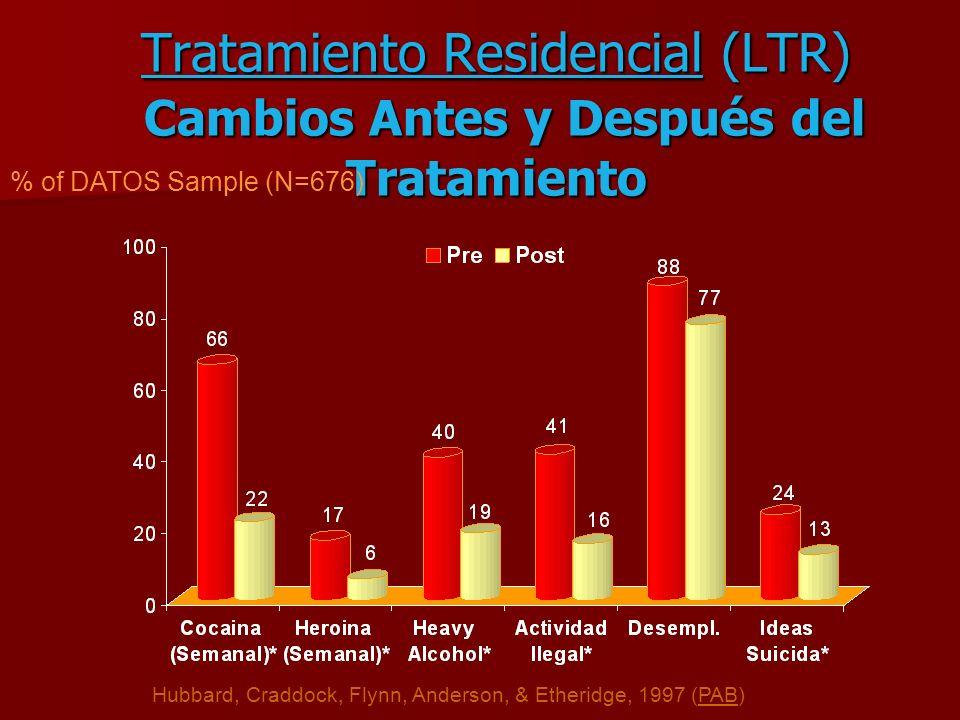 Tratamiento Residencial (LTR) Cambios Antes y Después del Tratamiento % of DATOS Sample (N=676) Hubbard, Craddock, Flynn, Anderson, & Etheridge, 1997