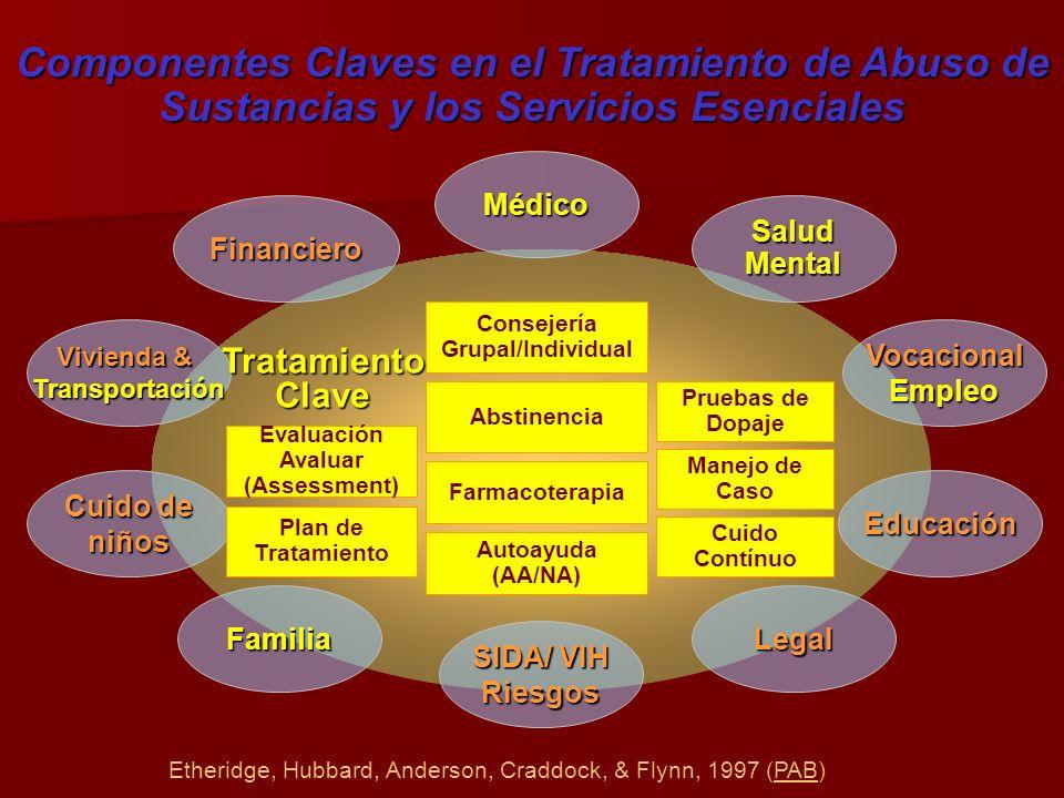Componentes Claves en el Tratamiento de Abuso de Sustancias y los Servicios Esenciales Médico Salud Mental Vocacional Empleo Educación Legal SIDA/ VIH