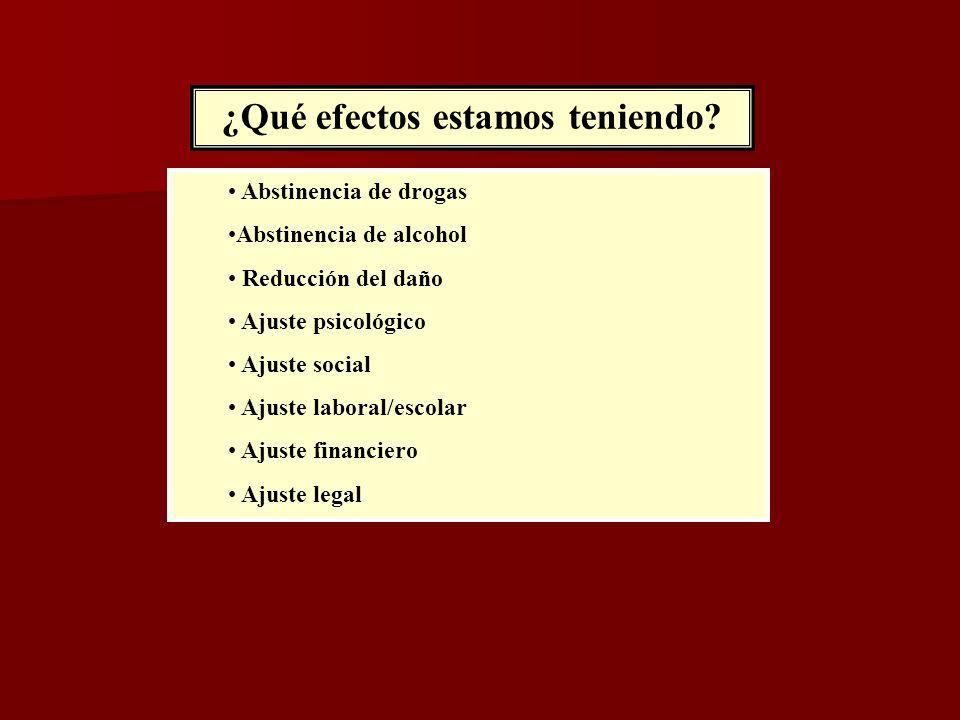 ¿Qué efectos estamos teniendo? Abstinencia de drogas Abstinencia de alcohol Reducción del daño Ajuste psicológico Ajuste social Ajuste laboral/escolar