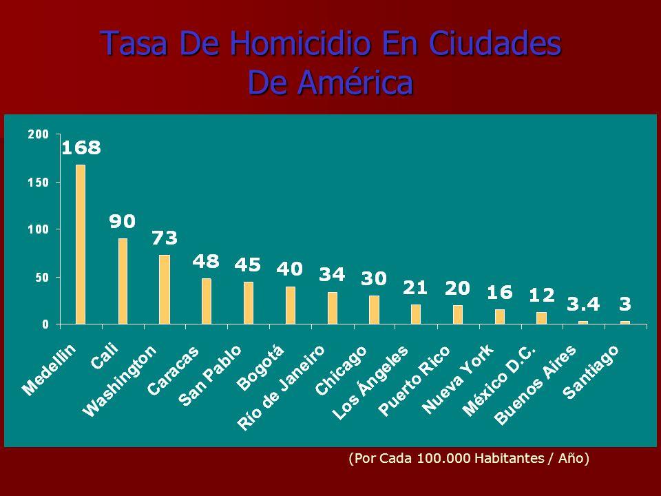 Tasa De Homicidio En Ciudades De América (Por Cada 100.000 Habitantes / Año)