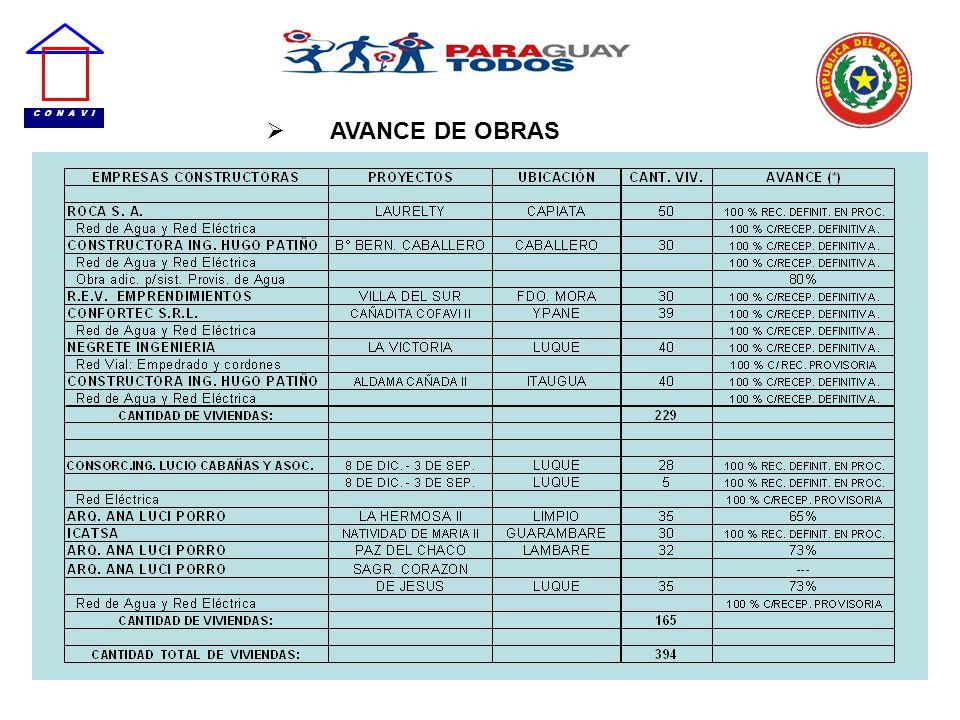 AVANCE DE OBRAS
