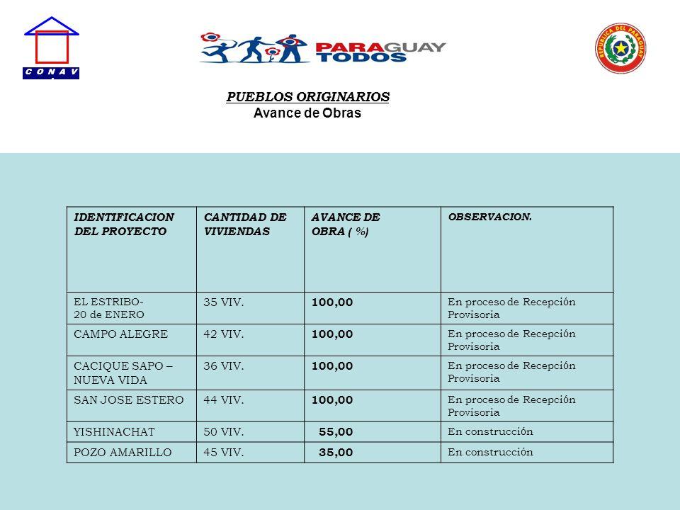 PUEBLOS ORIGINARIOS Avance de Obras IDENTIFICACION DEL PROYECTO CANTIDAD DE VIVIENDAS AVANCE DE OBRA ( %) OBSERVACION. EL ESTRIBO- 20 de ENERO 35 VIV.
