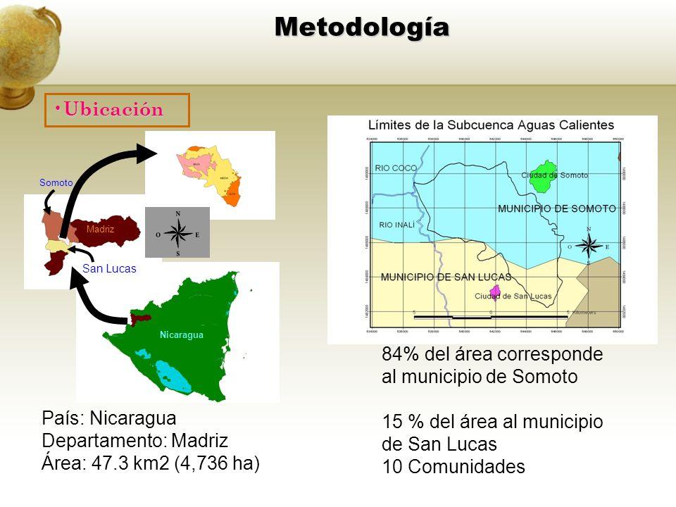 Metodología Madriz Somoto San Lucas Nicaragua País: Nicaragua Departamento: Madriz Área: 47.3 km2 (4,736 ha) 84% del área corresponde al municipio de Somoto 15 % del área al municipio de San Lucas 10 Comunidades Ubicación Ubicación