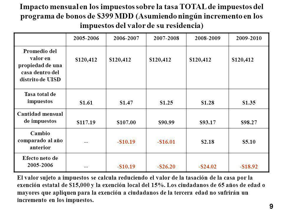 Impacto mensual en los impuestos sobre la tasa TOTAL de impuestos del programa de bonos de $399 MDD (Asumiendo ningún incremento en los impuestos del valor de su residencia) 2005-20062006-20072007-20082008-20092009-2010 Promedio del valor en propiedad de una casa dentro del distrito de UISD $120,412 Tasa total de impuestos $1.61$1.47$1.25$1.28$1.35 Cantidad mensual de impuestos $117.19$107.00$90.99$93.17$98.27 Cambio comparado al año anterior ---$10.19-$16.01$2.18$5.10 Efecto neto de 2005-2006 ---$10.19-$26.20-$24.02-$18.92 9 El valor sujeto a impuestos se calcula reduciendo el valor de la tasación de la casa por la exención estatal de $15,000 y la exención local del 15%.