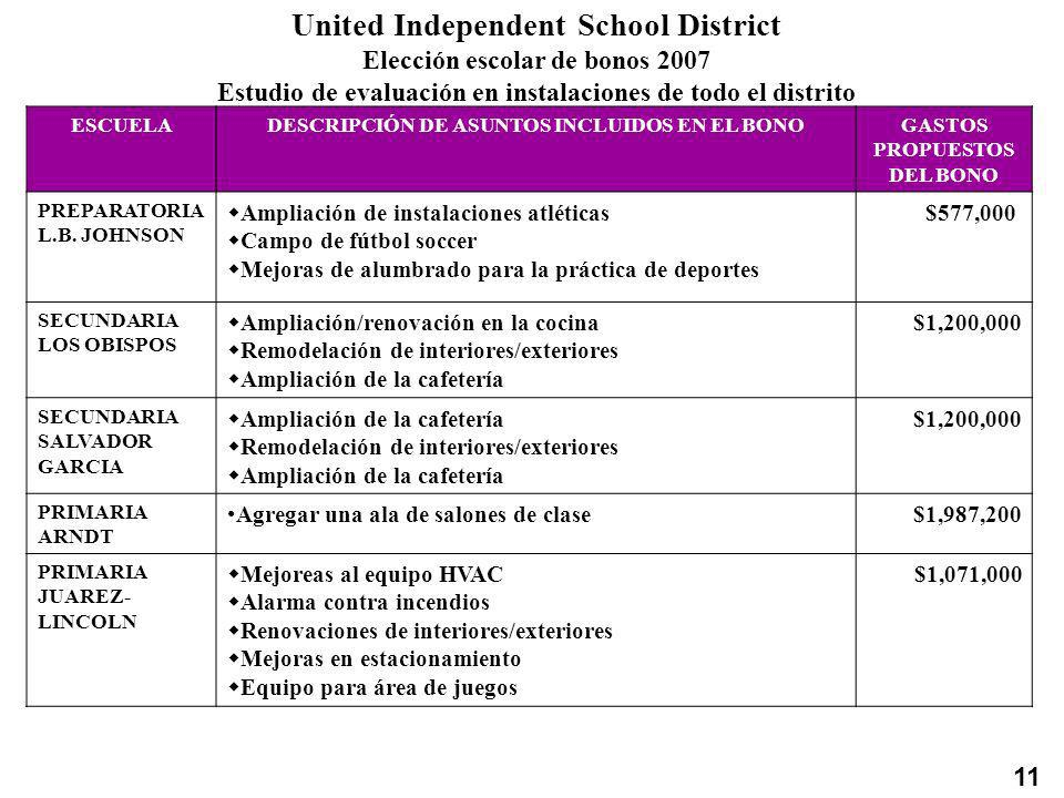 United Independent School District Elección escolar de bonos 2007 Estudio de evaluación en instalaciones de todo el distrito ESCUELADESCRIPCIÓN DE ASU