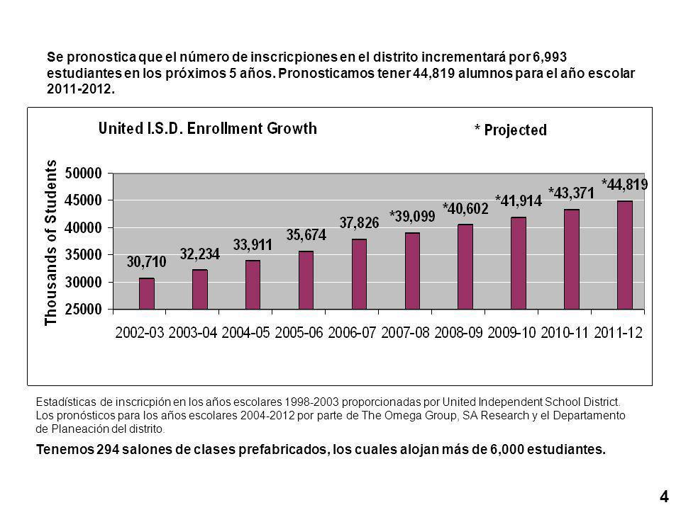 Se pronostica que el número de inscricpiones en el distrito incrementará por 6,993 estudiantes en los próximos 5 años.