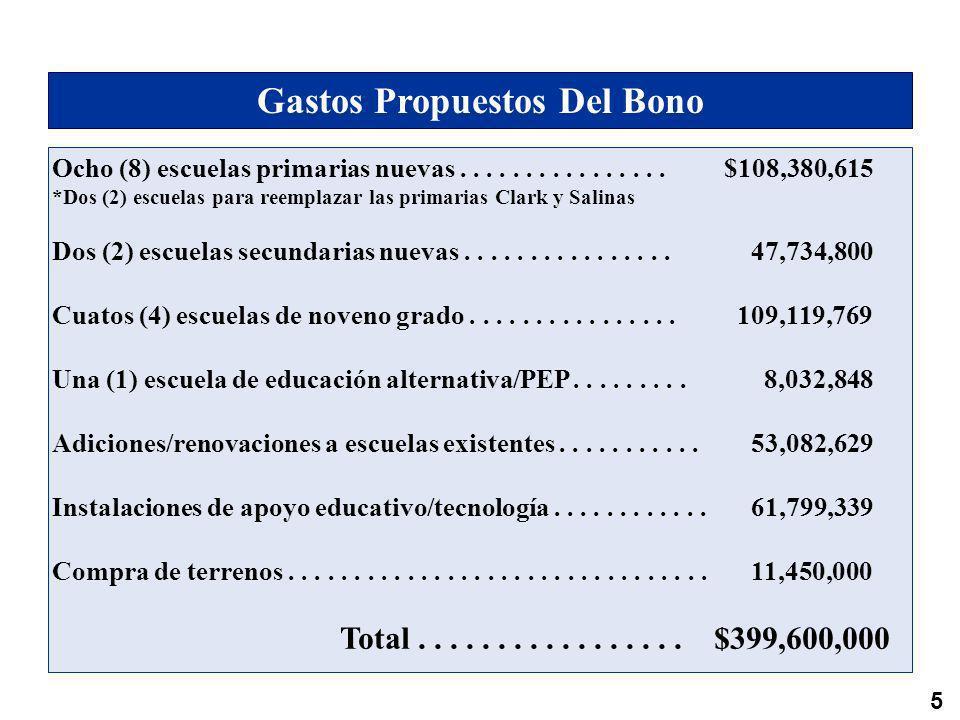 6 Gastos Propuestos Del Bono Ocho (8) escuelas primarias nuevas................$108,380,615 *Dos (2) escuelas para reemplazar las primarias Clark y Salinas Dos (2) escuelas secundarias nuevas................