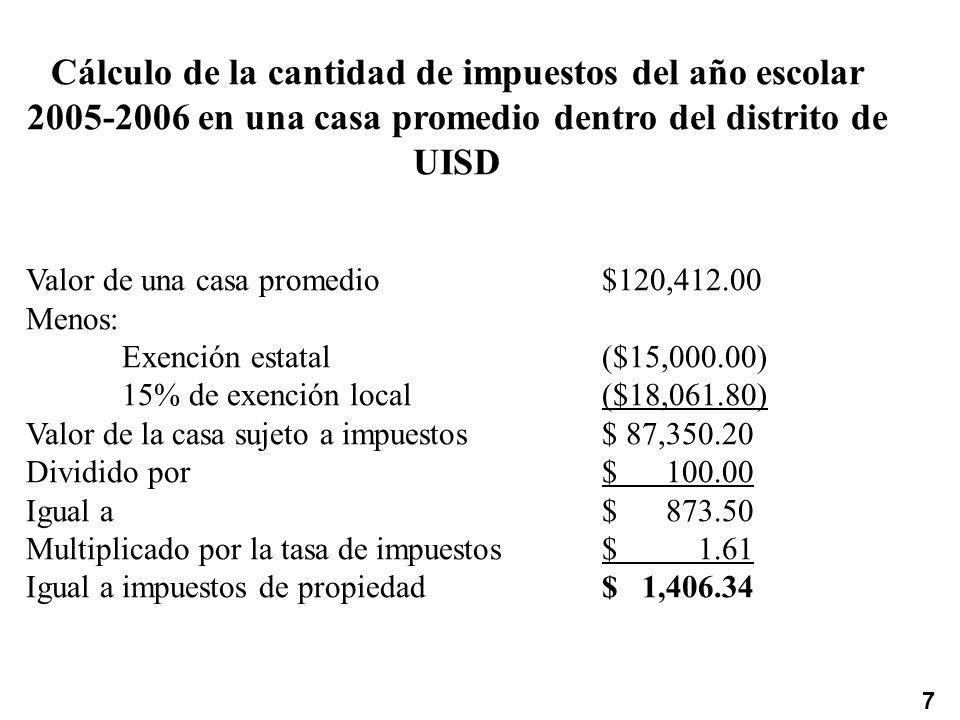 Cálculo de la cantidad de impuestos del año escolar 2005-2006 en una casa promedio dentro del distrito de UISD Valor de una casa promedio$120,412.00 Menos: Exención estatal($15,000.00) 15% de exención local($18,061.80) Valor de la casa sujeto a impuestos$ 87,350.20 Dividido por$ 100.00 Igual a$ 873.50 Multiplicado por la tasa de impuestos$ 1.61 Igual a impuestos de propiedad$ 1,406.34 7