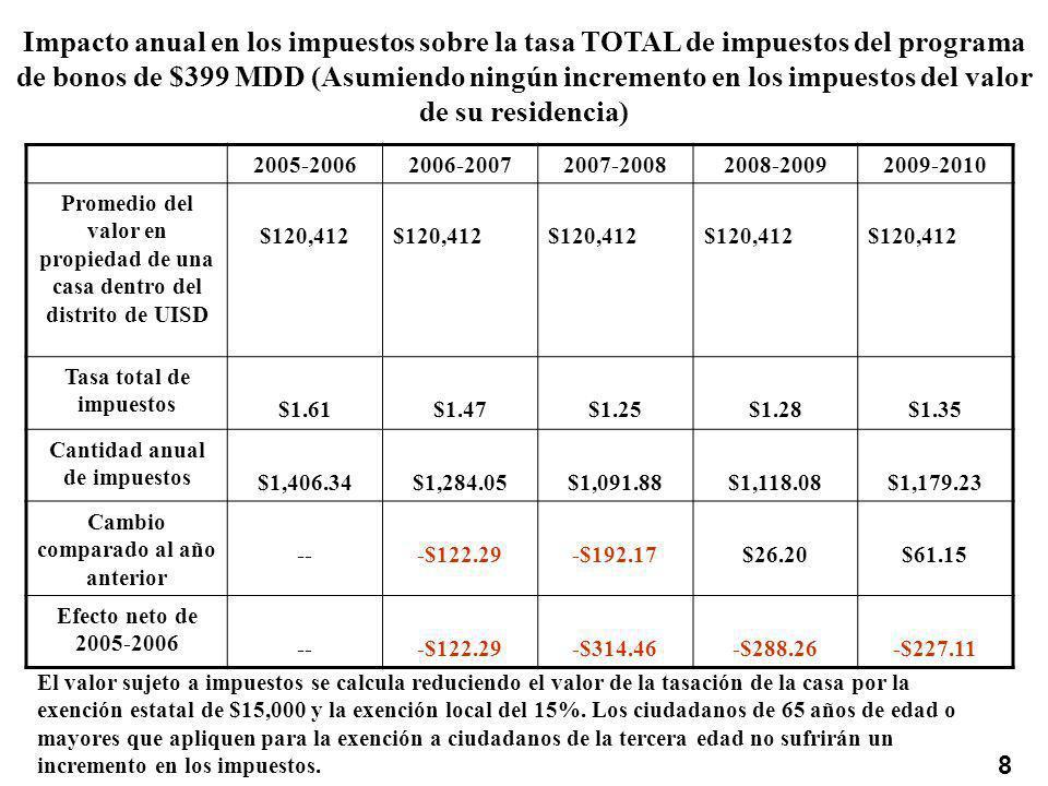 Impacto anual en los impuestos sobre la tasa TOTAL de impuestos del programa de bonos de $399 MDD (Asumiendo ningún incremento en los impuestos del valor de su residencia) 2005-20062006-20072007-20082008-20092009-2010 Promedio del valor en propiedad de una casa dentro del distrito de UISD $120,412 Tasa total de impuestos $1.61$1.47$1.25$1.28$1.35 Cantidad anual de impuestos $1,406.34$1,284.05$1,091.88$1,118.08$1,179.23 Cambio comparado al año anterior ---$122.29-$192.17$26.20$61.15 Efecto neto de 2005-2006 ---$122.29-$314.46-$288.26-$227.11 8 El valor sujeto a impuestos se calcula reduciendo el valor de la tasación de la casa por la exención estatal de $15,000 y la exención local del 15%.