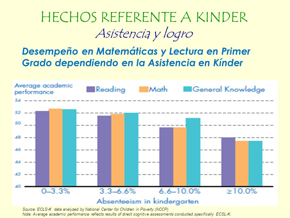 Desempeño en Matemáticas y Lectura en Primer Grado dependiendo en la Asistencia en Kínder Source: ECLS-K data analyzed by National Center for Children