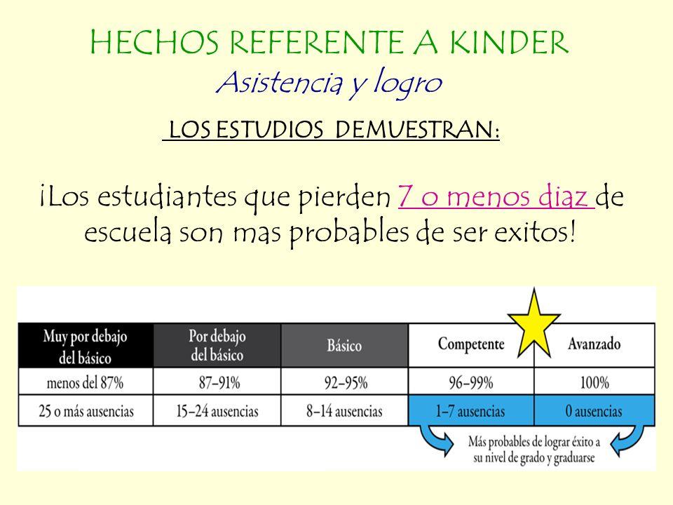 LOS ESTUDIOS DEMUESTRAN: ¡Los estudiantes que pierden 7 o menos diaz de escuela son mas probables de ser exitos.