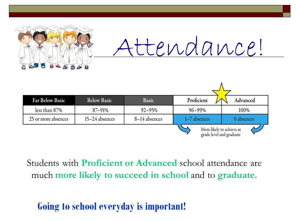 Attendance! Students with Proficient or Advanced school attendance are much more likely to succeed in school and to graduate. Going to school everyday