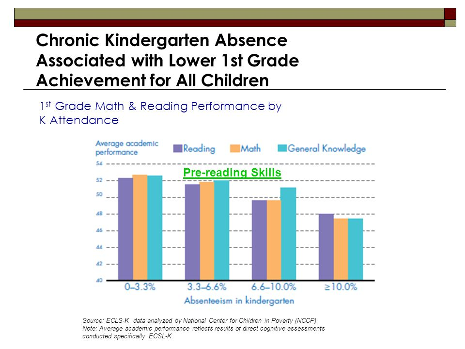 Chronic Kindergarten Absence Associated with Lower 1st Grade Achievement for All Children 1 st Grade Math & Reading Performance by K Attendance Source