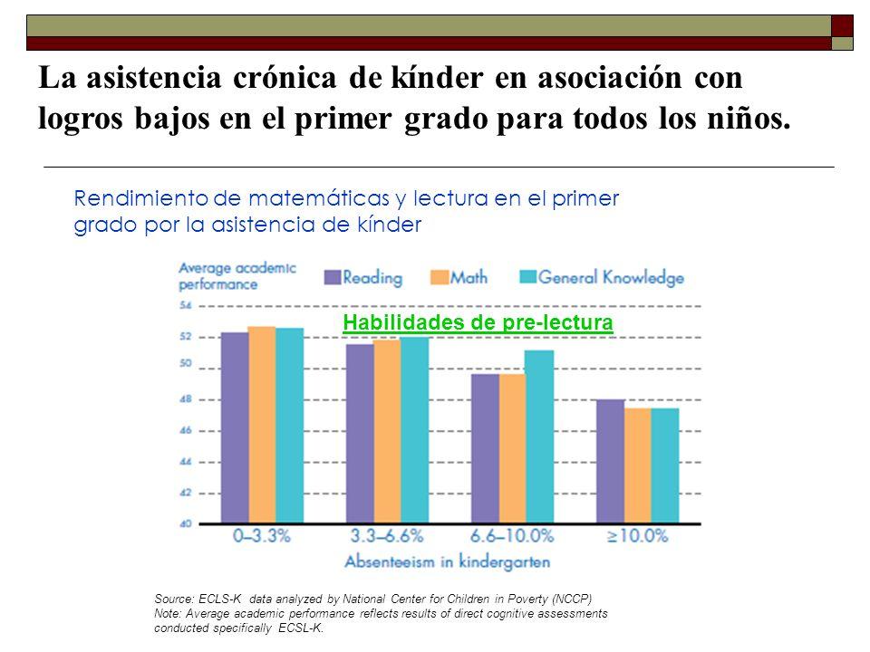 La asistencia crónica de kínder en asociación con logros bajos en el primer grado para todos los niños. Rendimiento de matemáticas y lectura en el pri