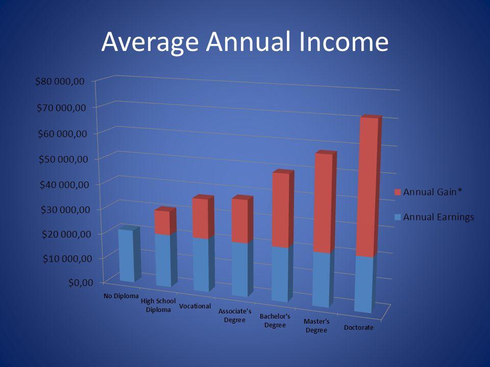 Cost of Living vs.