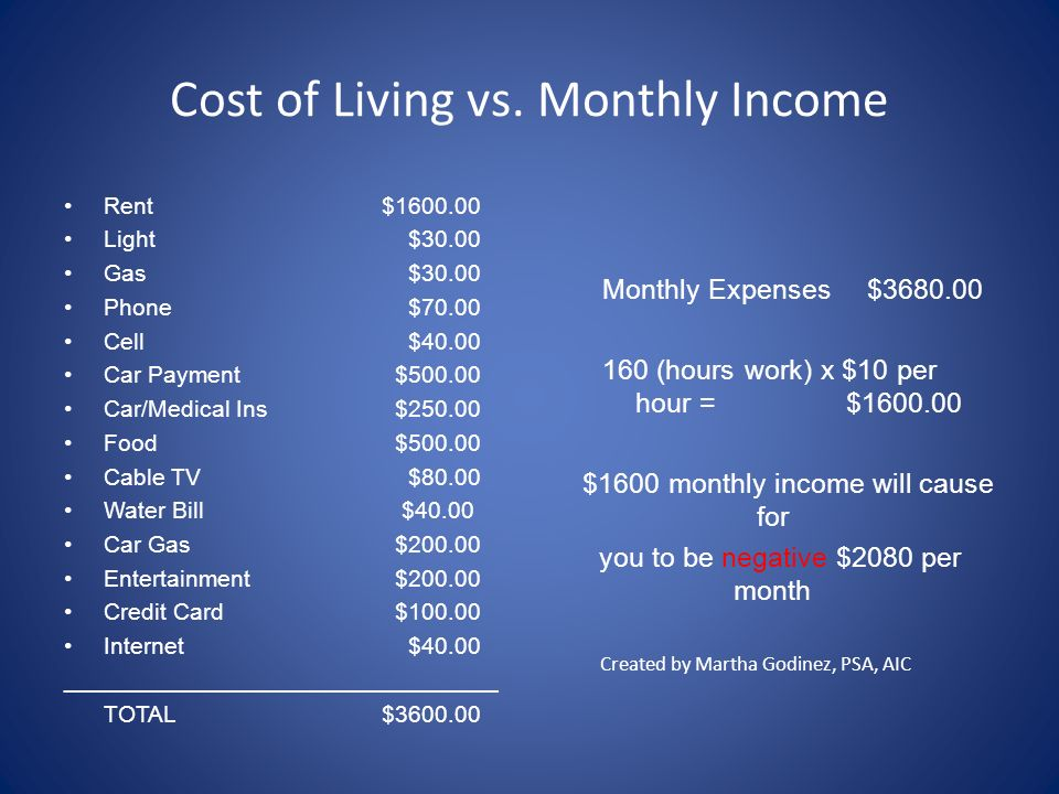 Cost of Living vs. Monthly Income Rent$1600.00 Light $30.00 Gas $30.00 Phone $70.00 Cell $40.00 Car Payment $500.00 Car/Medical Ins $250.00 Food $500.