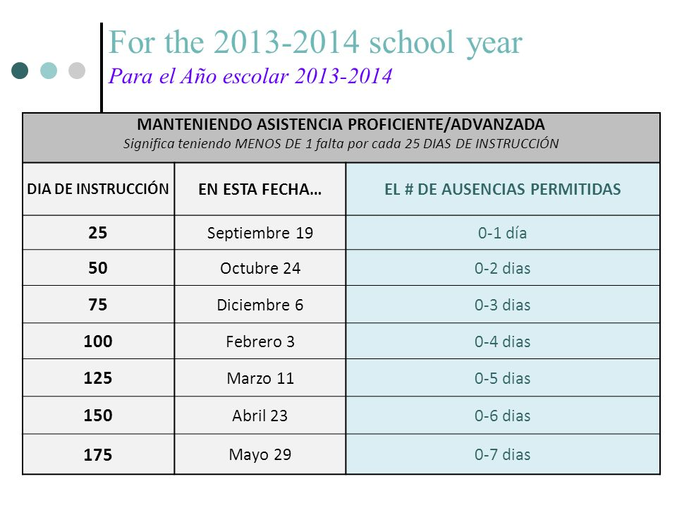 For the 2013-2014 school year Para el Año escolar 2013-2014 MANTENIENDO ASISTENCIA PROFICIENTE/ADVANZADA Significa teniendo MENOS DE 1 falta por cada