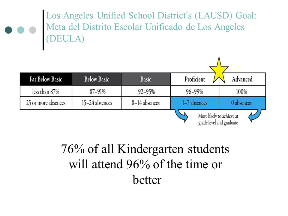 Los Angeles Unified School Districts (LAUSD) Goal: Meta del Distrito Escolar Unificado de Los Angeles (DEULA) 76% of all Kindergarten students will at