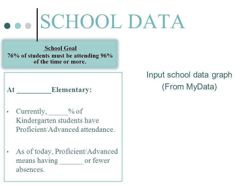 DATOS ESCOLARES La Meta La Meta 76% de los estudiantes atenderán un 96% del los días o mejor Input School data graph (From MyData) En la escuela primaria _______________________: Actualmente, un_____% de los niños en Kínder tienen Asistencia Proficiente/Avanzada.