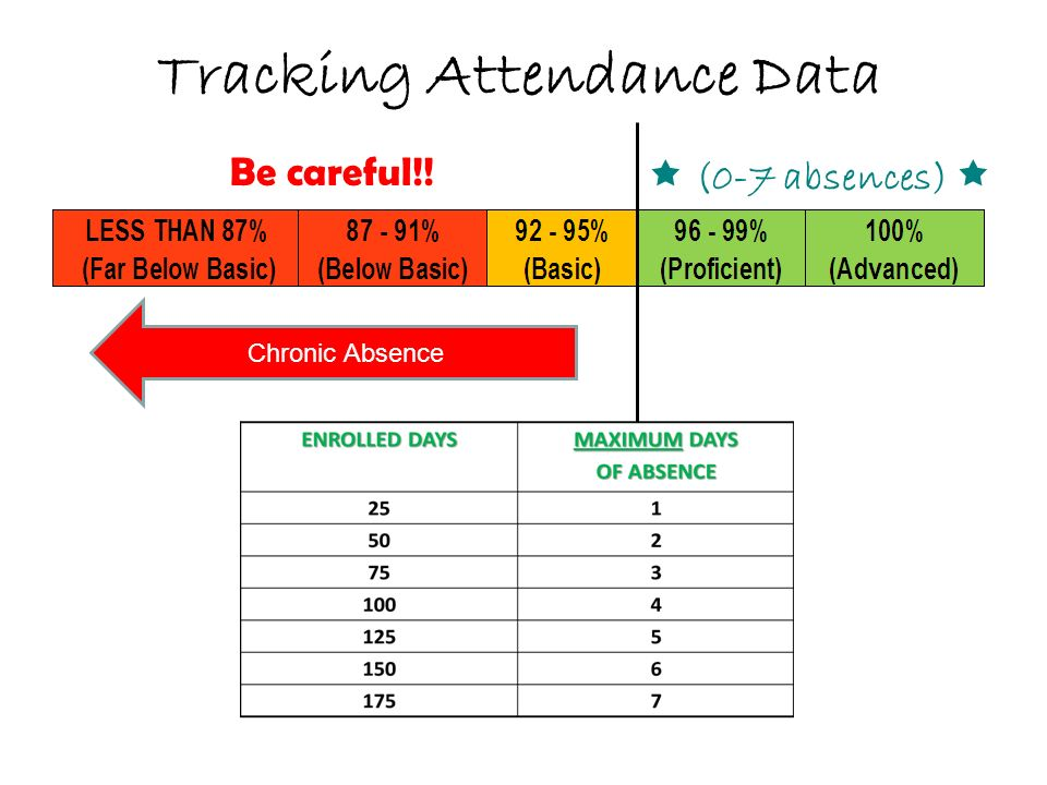 Tracking Attendance Data Chronic Absence (0-7 absences) Be careful!!