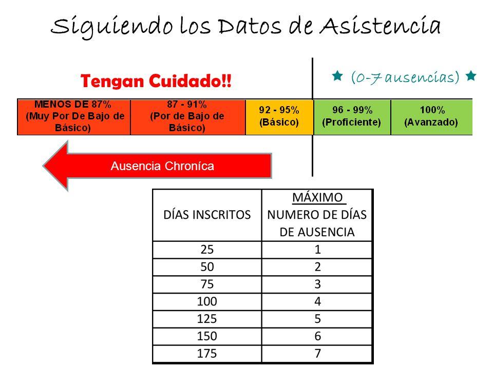 Siguiendo los Datos de Asistencia Ausencia Chroníca (0-7 ausencias) Tengan Cuidado!!