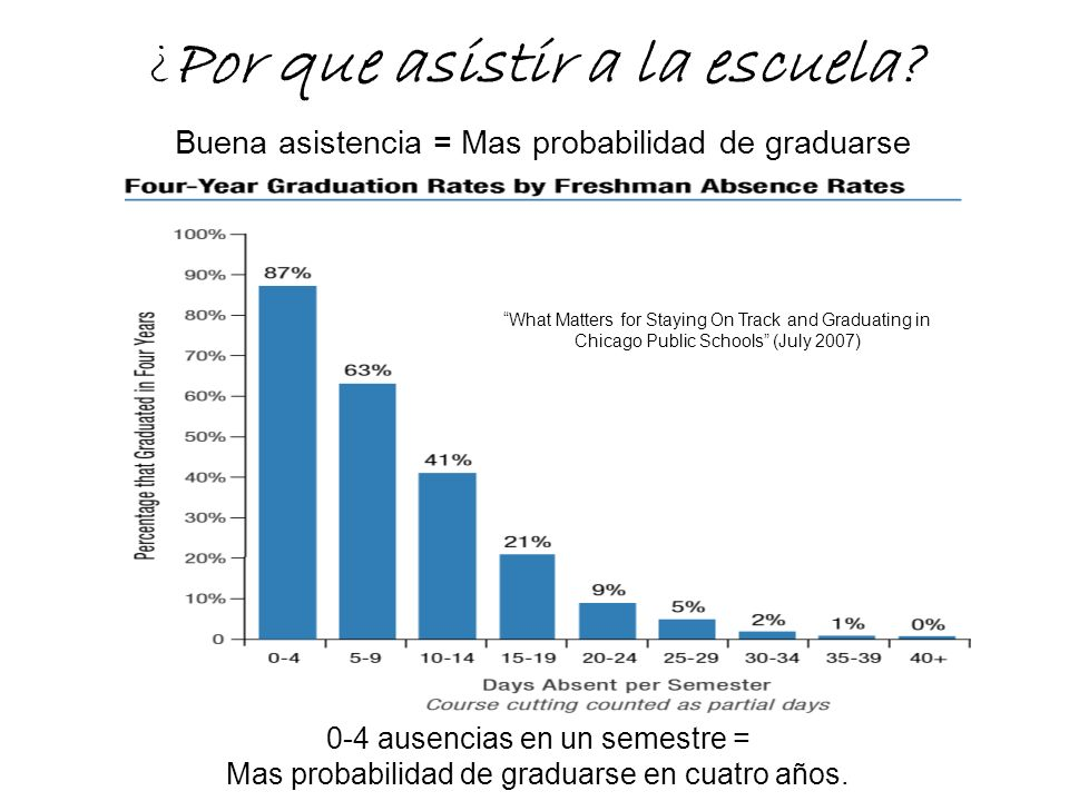 ¿Por que asistir a la escuela? Buena asistencia = Mas probabilidad de graduarse 0-4 ausencias en un semestre = Mas probabilidad de graduarse en cuatro