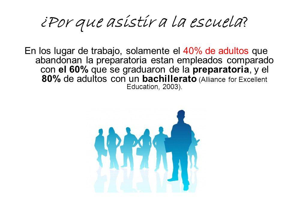 ¿Por que asistir a la escuela? En los lugar de trabajo, solamente el 40% de adultos que abandonan la preparatoria estan empleados comparado con el 60%