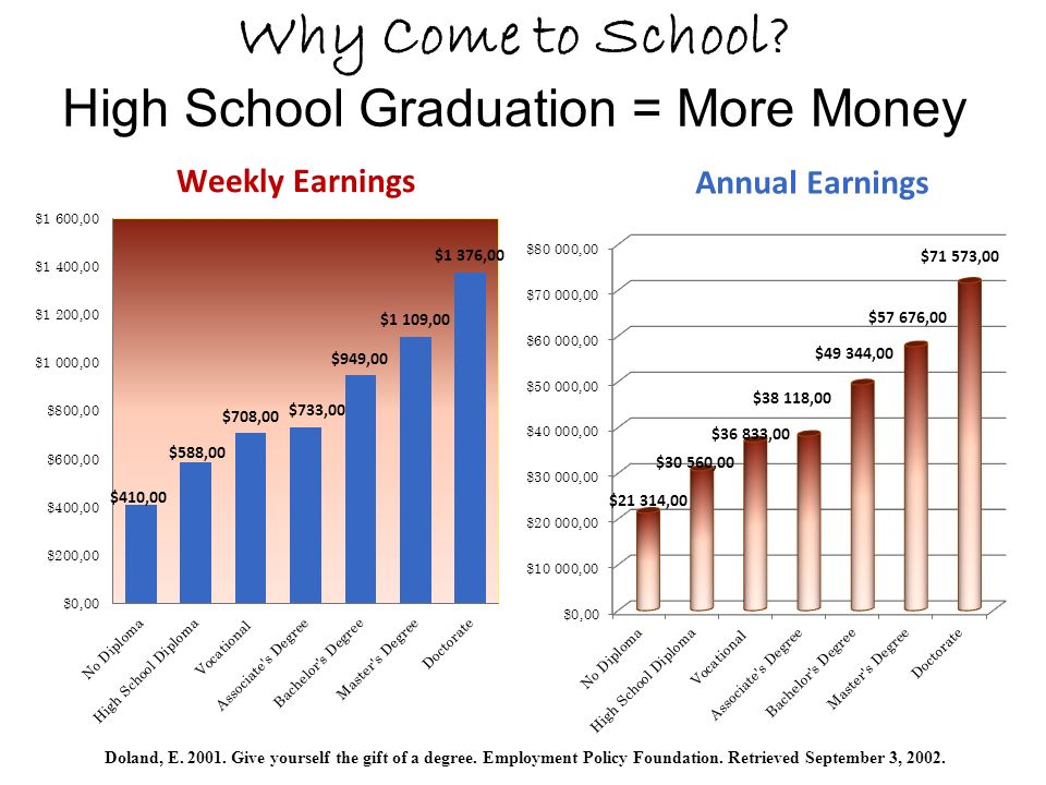 Why Come to School. High School Graduation = More Money Weekly Earnings Doland, E.