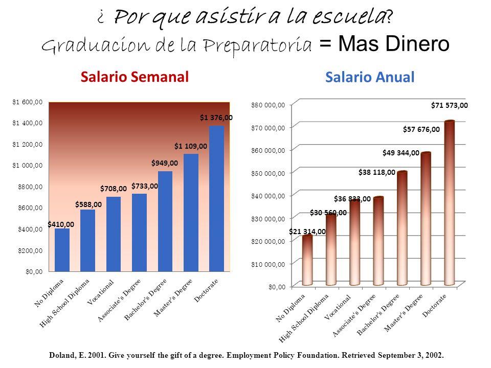 ¿ Por que asistir a la escuela? Graduacion de la Preparatoria = Mas Dinero Salario Semanal Doland, E. 2001. Give yourself the gift of a degree. Employ