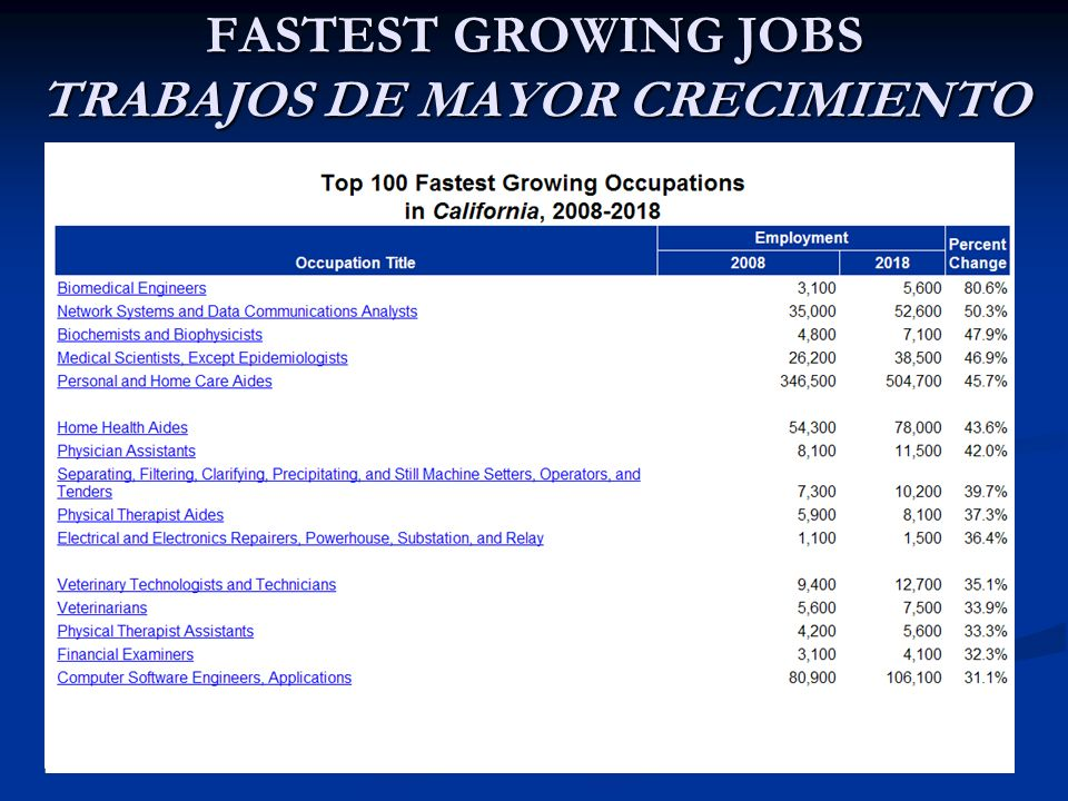 FASTEST GROWING JOBS TRABAJOS DE MAYOR CRECIMIENTO