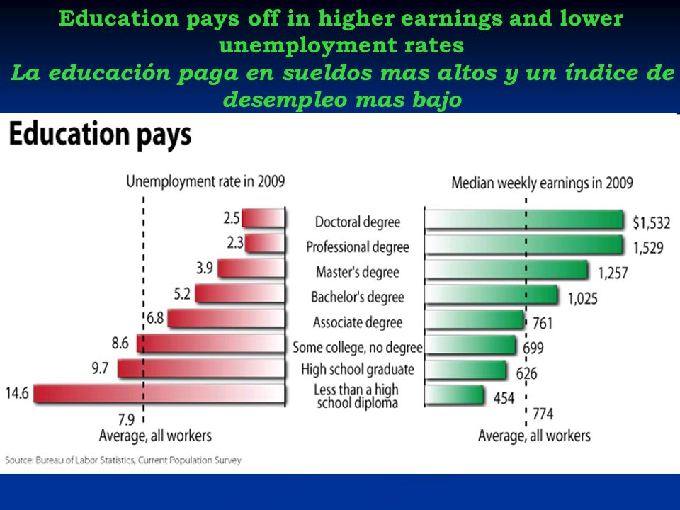 Education pays off in higher earnings and lower unemployment rates La educación paga en sueldos mas altos y un índice de desempleo mas bajo