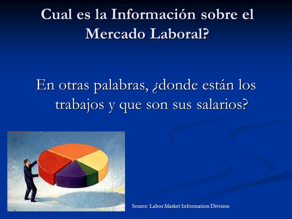 Cual es la Información sobre el Mercado Laboral.
